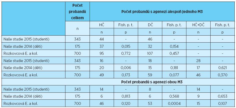 Počet probandů s agenezí třetích molárů v horní, dolní a obou čelistech, statistické porovnání s výsledky uvedeními v literatuře [3, 6]