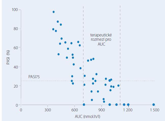 Vztah mezi plochou pod křivkou plazmatických koncentrací metotrexátu (AUC) vyšetřenou v prvním týdnu a tíží psoriázy hodnocenou po třech měsících léčby pomocí skóre PASI (The Psoriasis Area and Severity Index) a vyjádřenou v procentech hodnoty skóre před léčbou.
