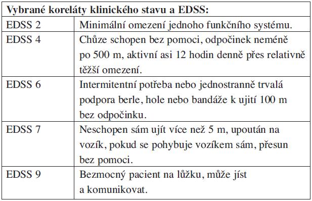 Rozdělení pacientů podle postižení na základě Kurtzkeho stupnice.