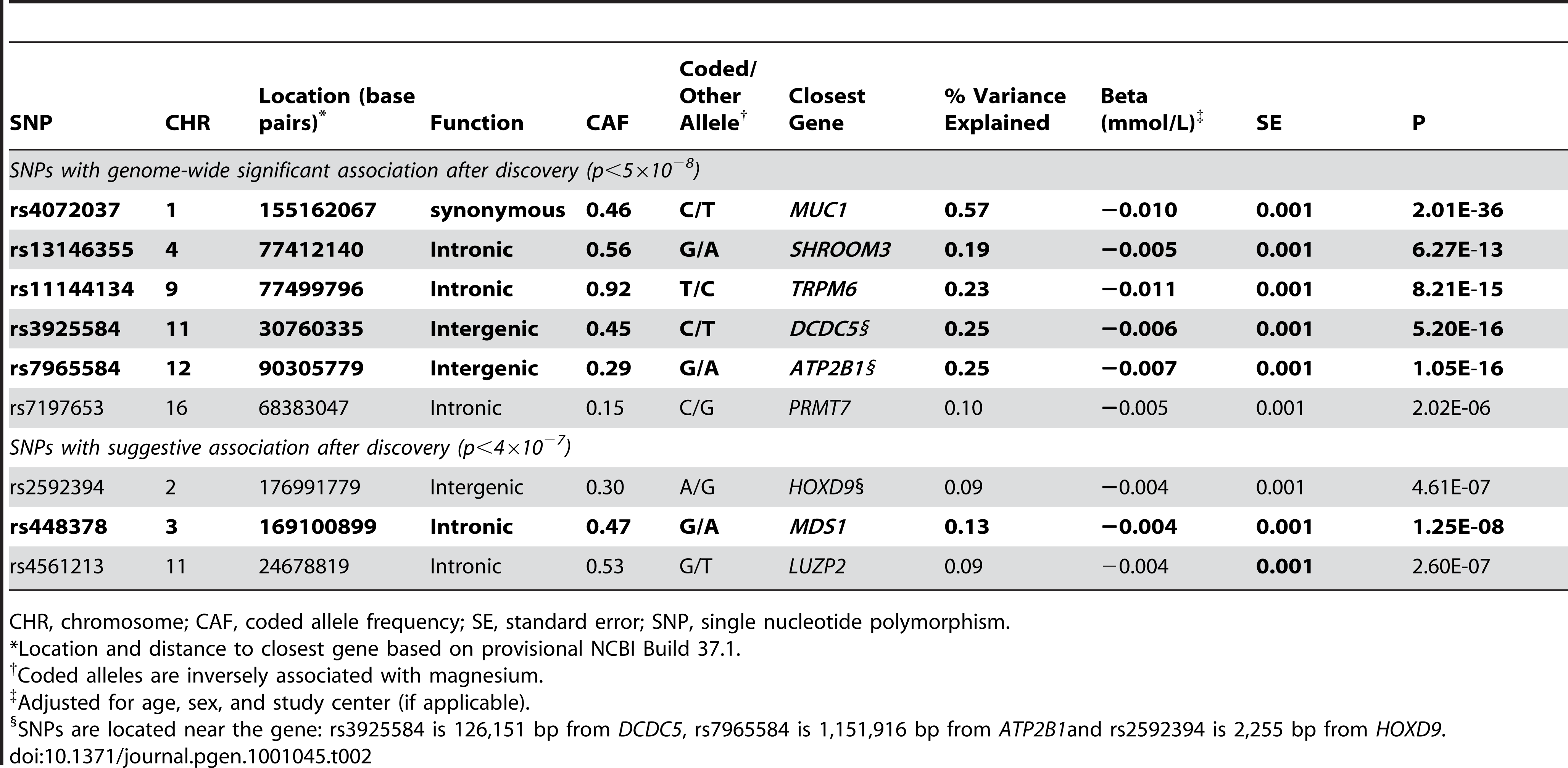 Associations between serum magnesium levels and the lead regional genome-wide significant SNPs in the combined discovery (N=15,366) and replication (N=8,463) samples.