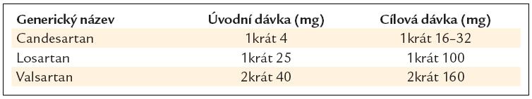 Doporučené denní dávky AII antagonistů při chronickém srdečním selhání.