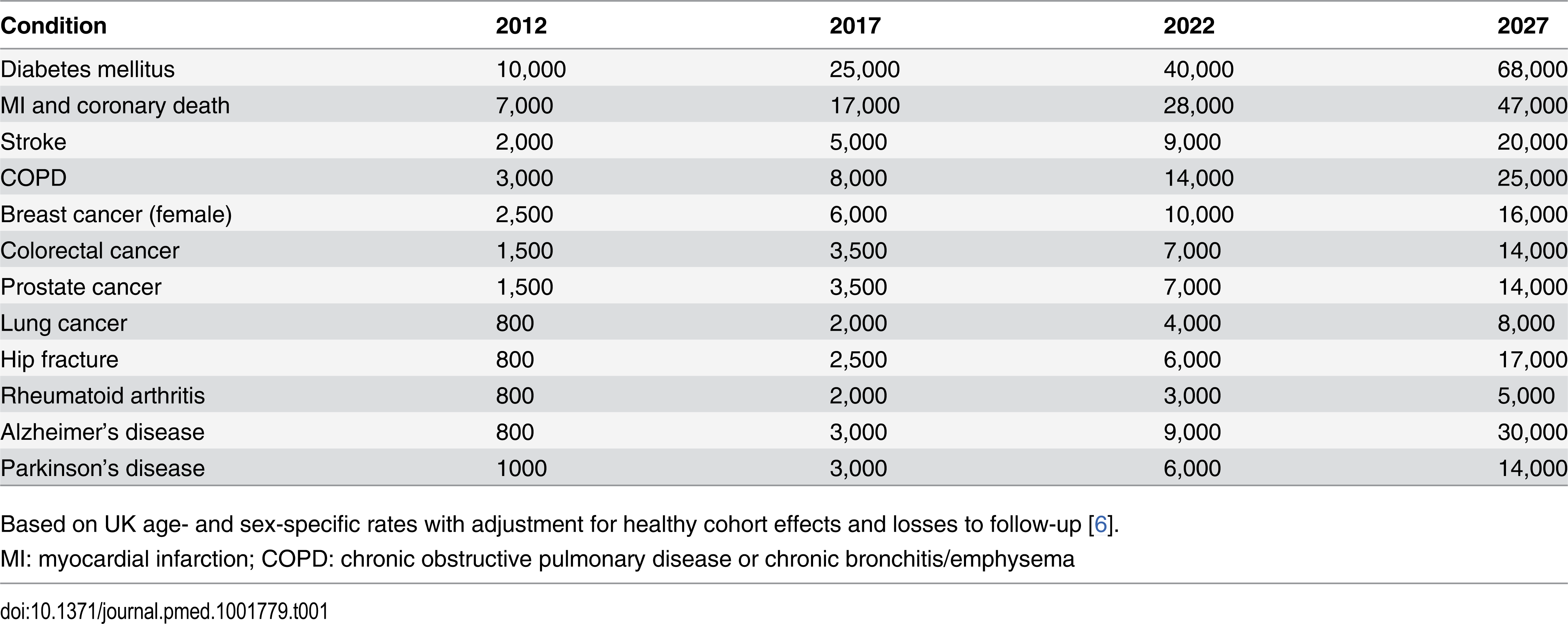 Approximate numbers of incident cases of some exemplar conditions expected to accrue during the first 20 years of follow-up in UK Biobank.