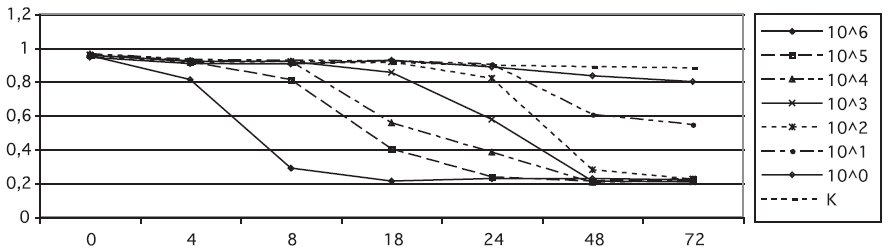 Vliv koncentrace inokula na dynamiku redukce kolorimetrického média s resazurinem A595, absorbance měřená při λ = 595 nm; t, čas měření; K, negativní kontrola Fig. 1. Effect of inoculum concentration on the resazurin reduction rate in a colorimetric assay A595, absorbance measured at λ = 595 nm; t, measurement time; K, negative control