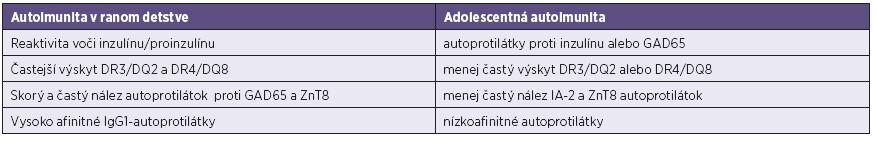 Porovnanie typických čŕt autoimunitných reakcií v ranom detstve a v adolescentnom veku [41, 84]