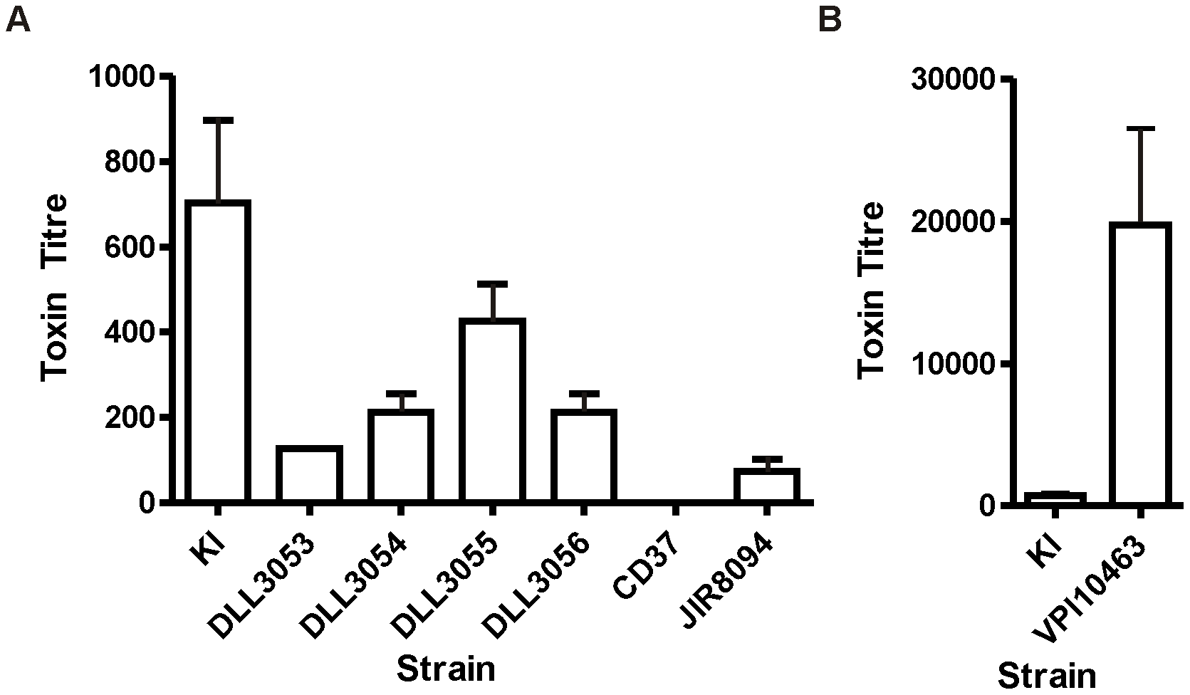 Comparative analysis of toxin production by naturally occurring <i>tcdC</i> clinical isolates.