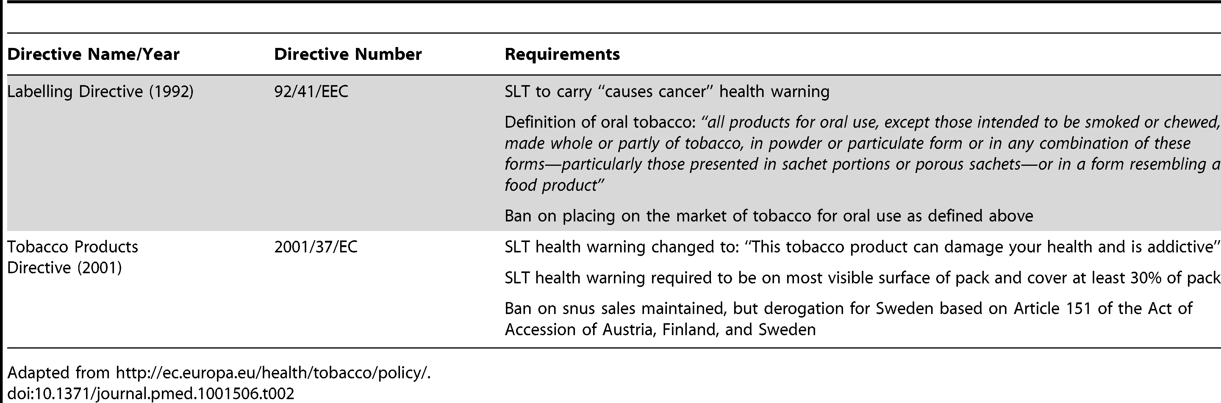 EU Tobacco Control Directives specifically addressing SLT.