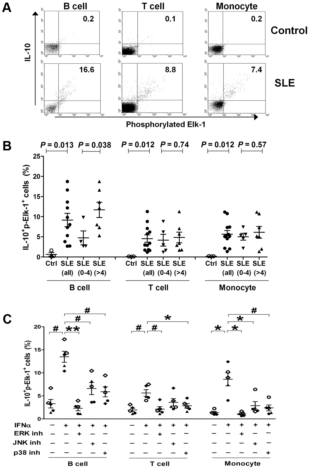 Co-expression of p-Elk-1 and IL-10 in PBMCs.