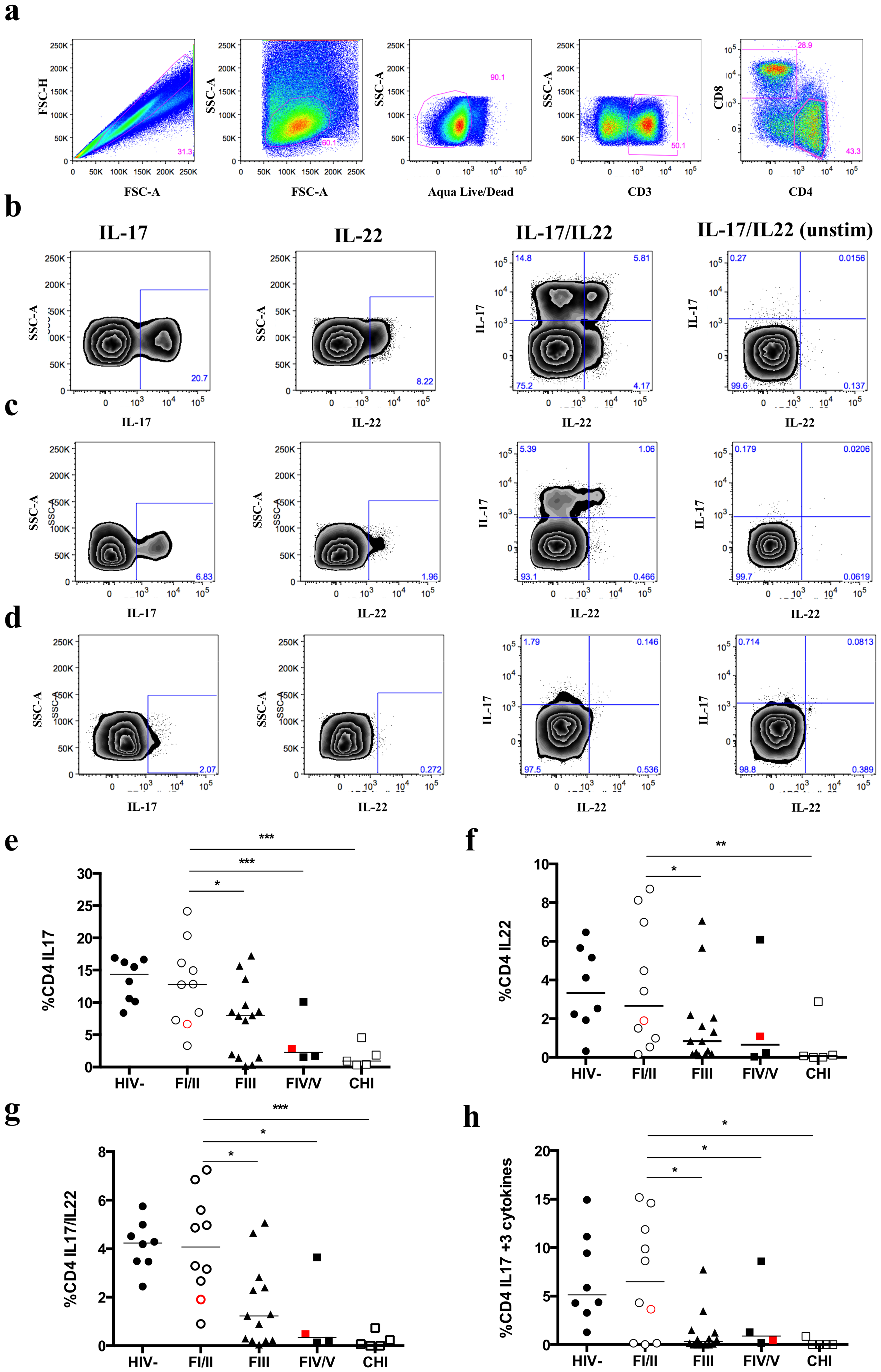 Frequency of IL-17 and/or IL-22 expressing mucosal CD4+T cells decreases by progression of Fiebig stage.