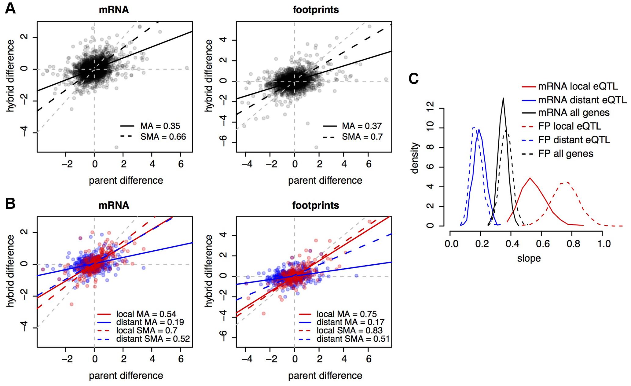 <i>Cis</i> and <i>trans</i> effects.