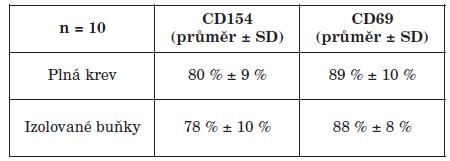 Porovnání exprese CD40L (CD154) a CD69 na aktivovaných CD4+ (CD5+CD8-) T lymfocytech (plná krev a izolované MNC buňky) Table 1. Comparison of CD40L (CD154) and CD69 expression on activated CD4+ (CD5+CD8-) T cells in whole blood and in isolated MN cells
