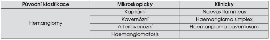 Původní klasifikace