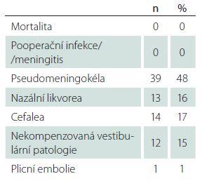 Komplikace mikrochirurgické léčby.