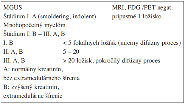 Určenie štádia podľa systému Durie/Salmona PLUS (2003).