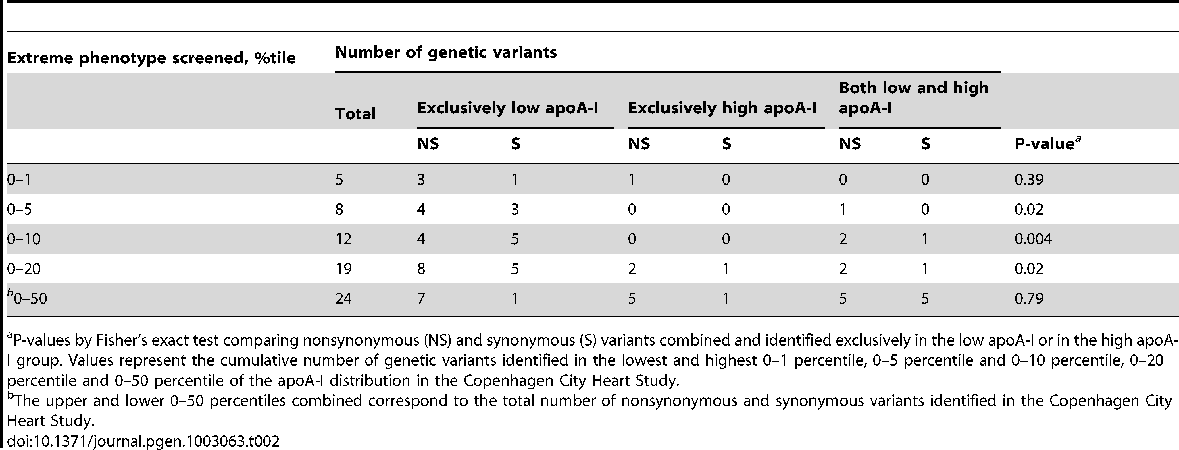 Number of nonsynonymous and synonymous variants identified in <i>APOA1</i> by apoA-I percentiles.