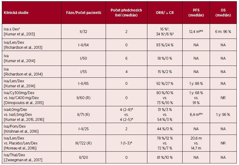 Tab. 8. 6. 1 Klinická účinnost ixazomibu u pacientů s MM