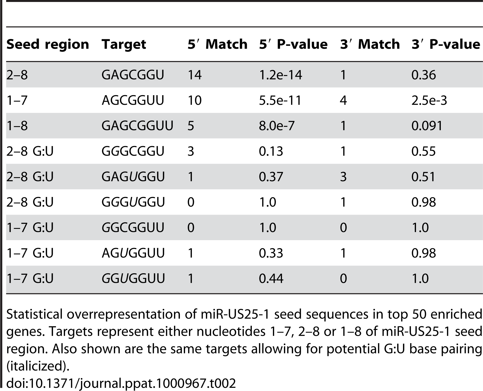 Over representation of seed sequence target sites within top 50 enriched transcripts.