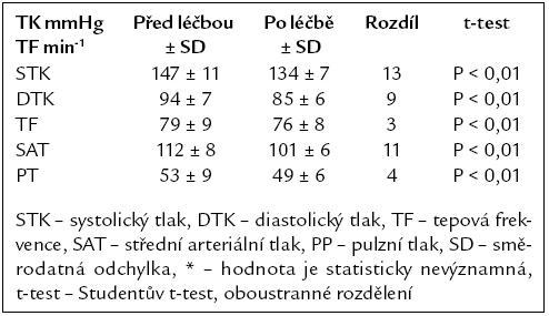 Krevní tlak měřený sfygmomanometrem před a po 12měsíční léčbě telmisartanem.