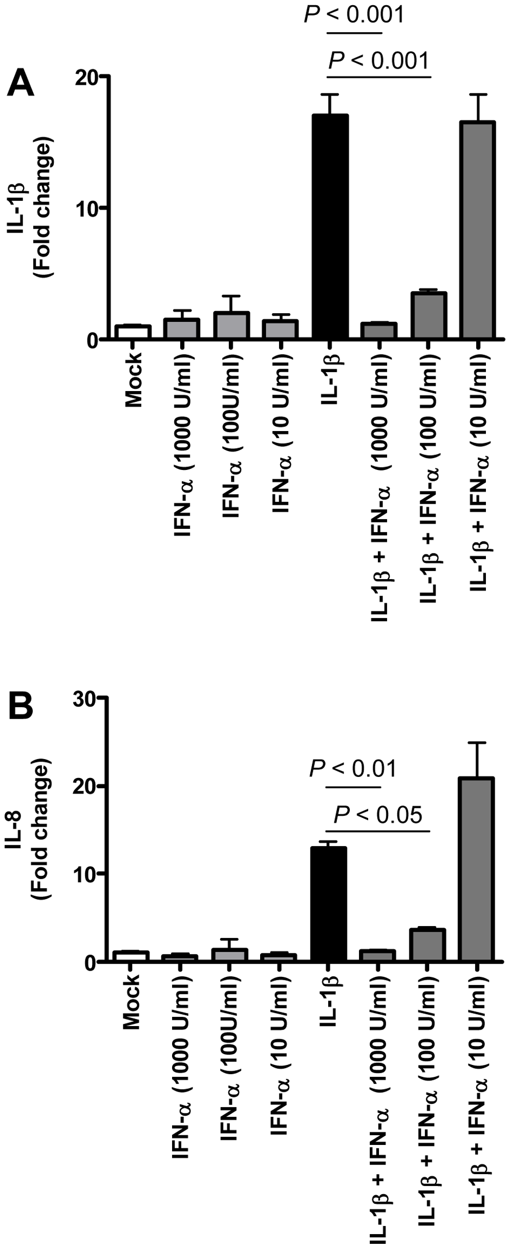 Anti-inflammatory type I IFN inhibits IL-1β-induced pro-inflammatory cytokine production in PBMCs.