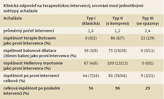 Srovnání úspěšnosti léčby u jednotlivých typů achalázie 