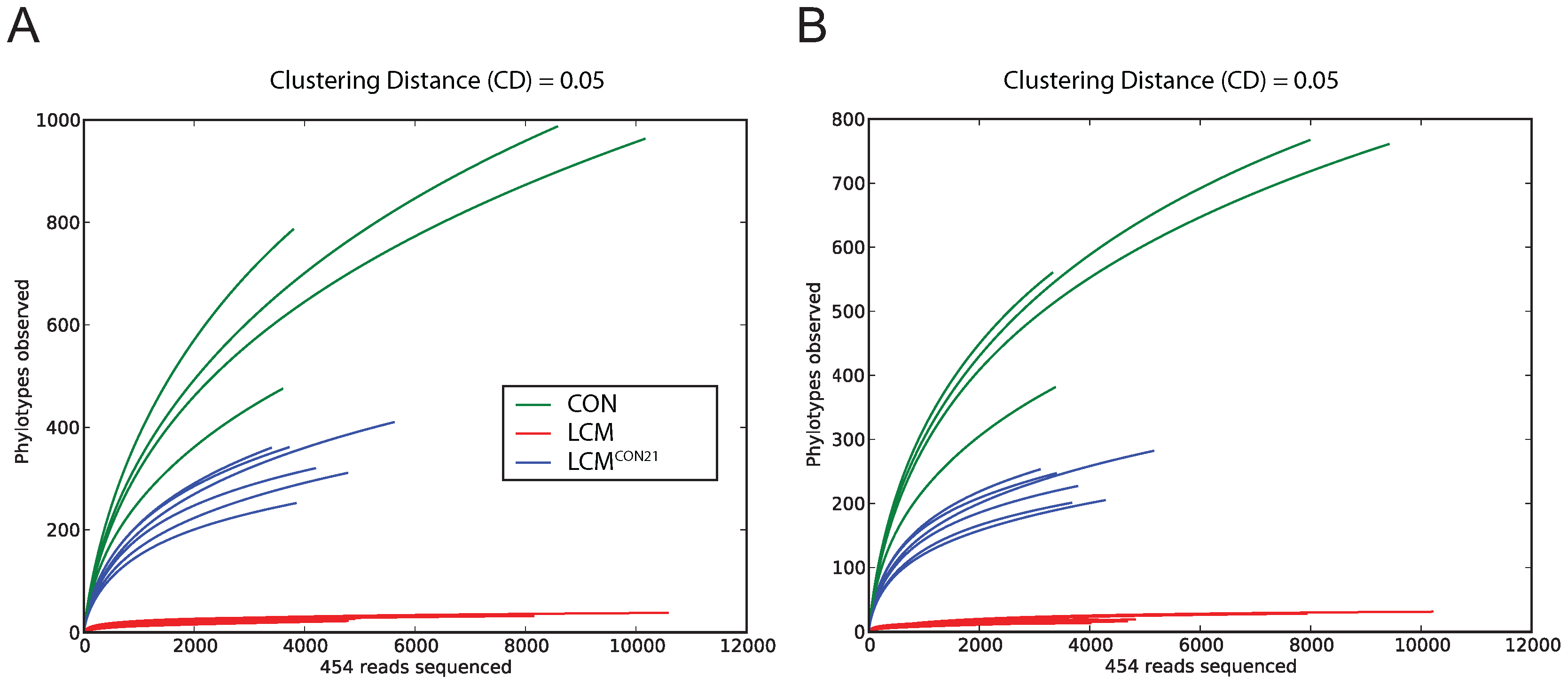 Collectors' curves of LCM, LCM<sup>CON21</sup> and CON mice reveal different complexity.