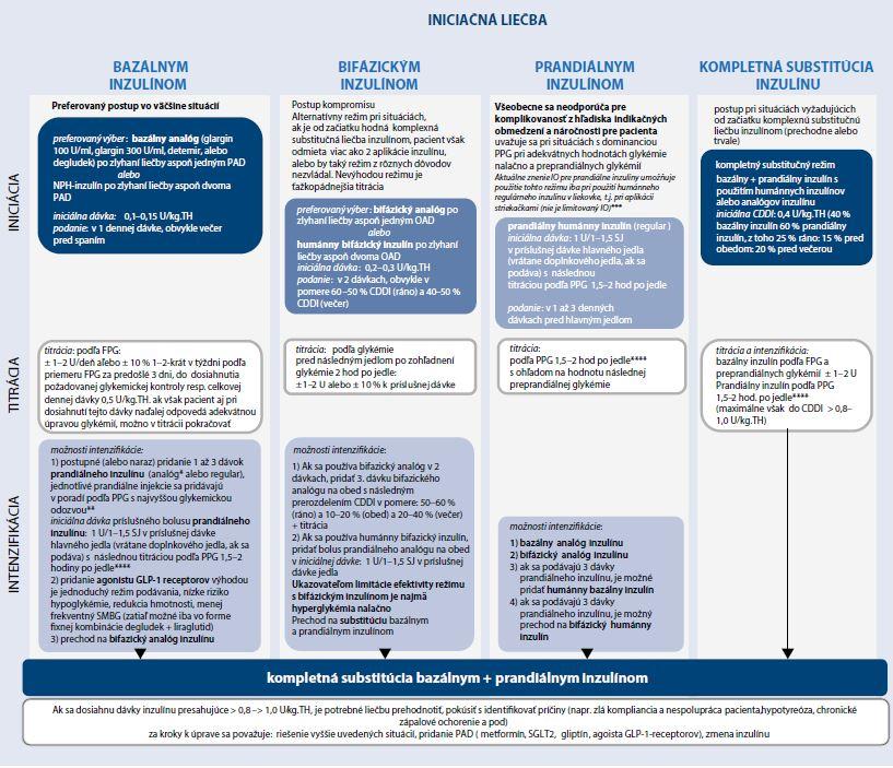 Schéma 4 | Liečba inzulínom v súlade s IO a SPC