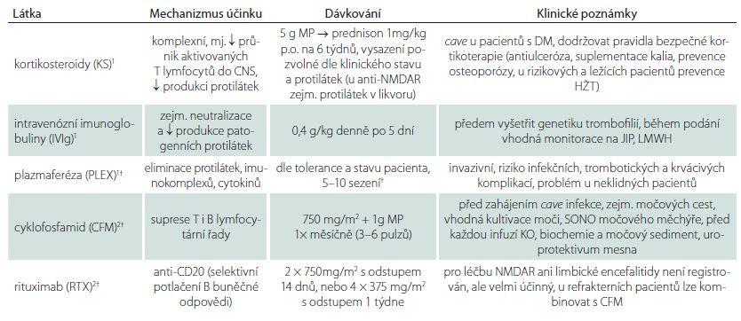 Imunoterapie NMDAR enecefalitidy a limbických encefalitid (LE).