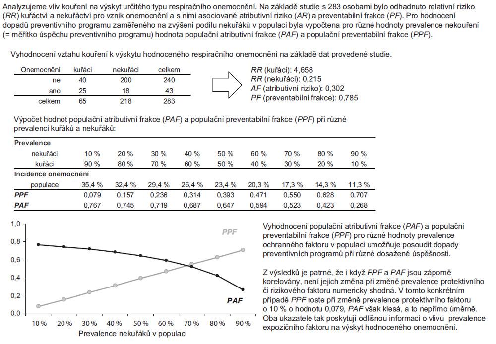 Příklad 2. Vztah populační atributivní frakce (PAF) a populační preventabilní frakce (PPF).