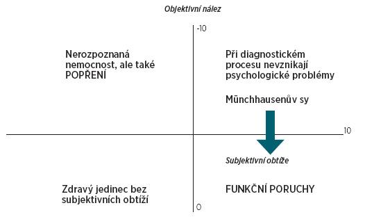 Schéma vztahů mezi objektivním nálezem a subjektivním prožíváním konkrétního pacienta (Podle Chromý, Honzák, 2005 [25]).