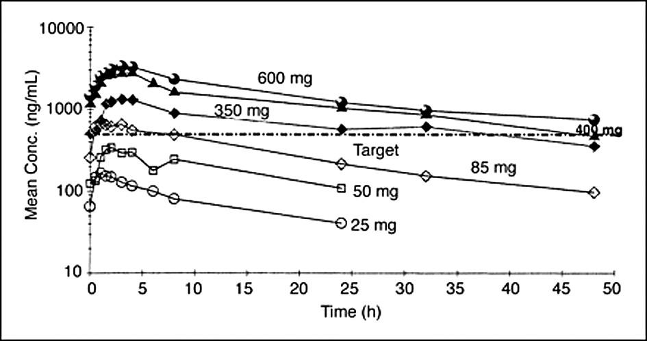 Vztah mezi dávkou imatinibu a jeho hladinou v krvi při opakovaném podávání. Cílová koncentrace by měla být okolo 1 mmol/l (493,6 ng/ml). Upraveno dle Peng et al. (7).