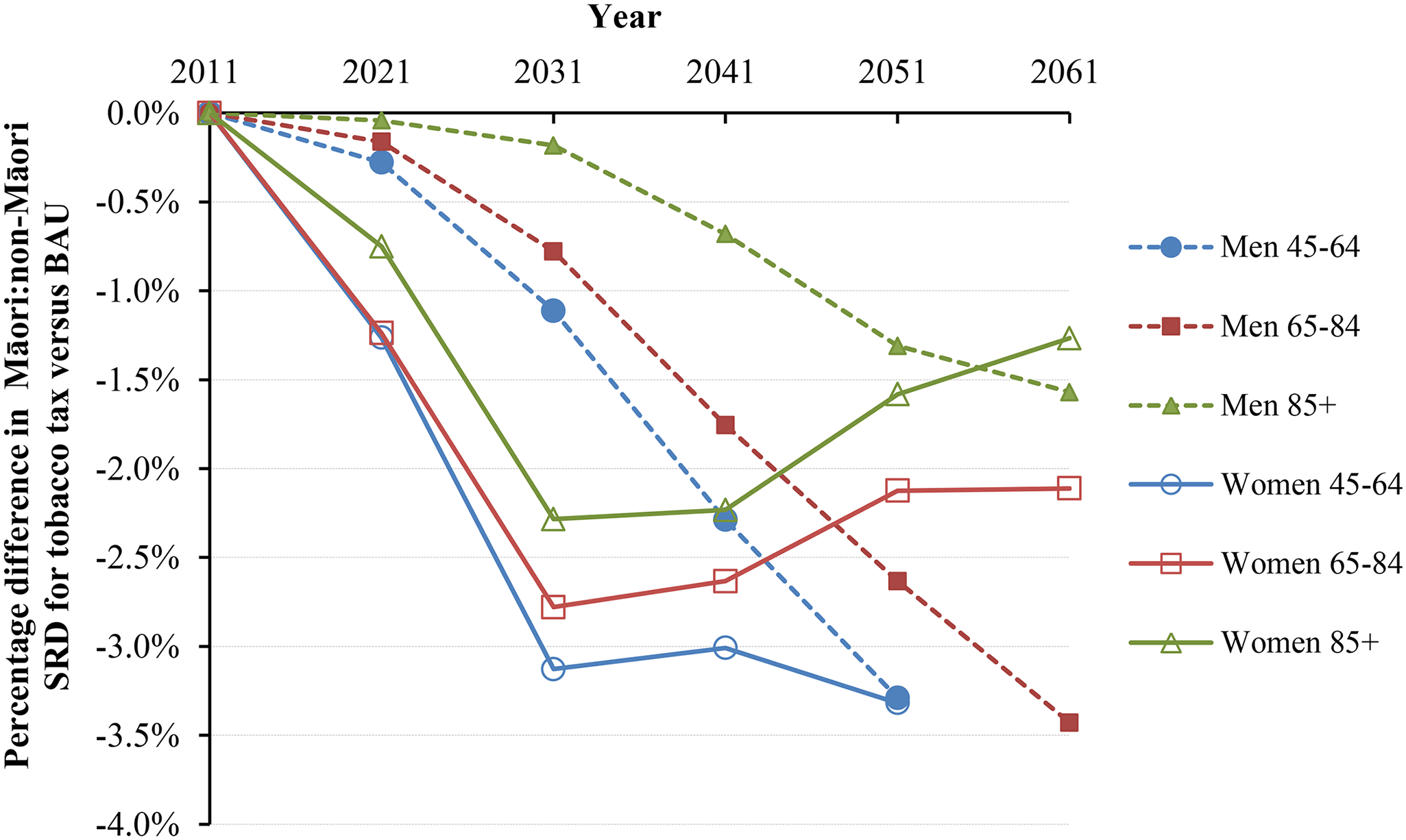 Projected percentage changes in ethnic inequalities in all-cause mortality rates for 10% increases in tobacco tax per annum from 2011 to 2031—Standardized rate differences (SRD) in mortality.