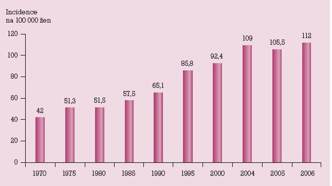Incidence karcinomu prsu v České republice v posledních třech desetiletích.