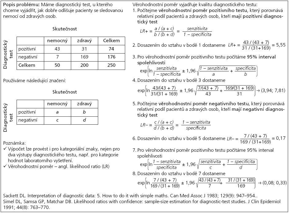 Příklad 3. Odhad věrohodnostního poměru a jeho intervalu spolehlivosti.