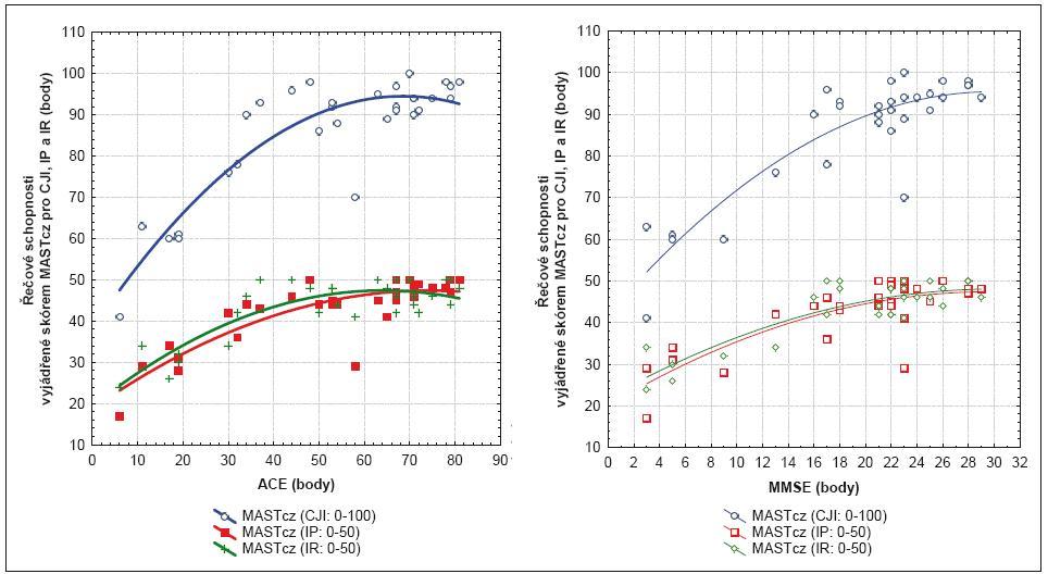 Graf 2a. Vztah mezi řečovými a kognitivními schopnostmi (ACE) všech pacientů s Alzheimerovou nemocí. Graf 2b. Vztah mezi řečovými a kognitivními schopnostmi (MMSE) všech pacientů s Alzheimerovou nemocí.