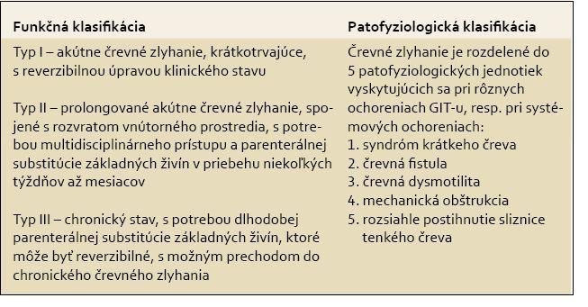 ESPEN - nové indikačné kritériá a klasifikácia črevného zlyhania. Tab. 1. ESPEN – new indication criteria and classification of intestinal failure.