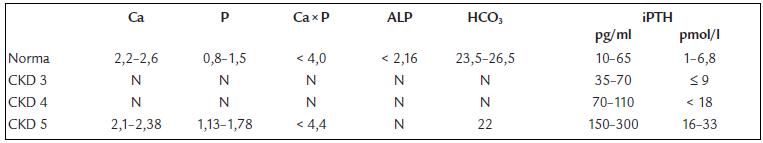 Normy a doporučené cílové hodnoty biochemických markerů při daném stupni funkční poruchy ledvin (CKD stadium 2–5).