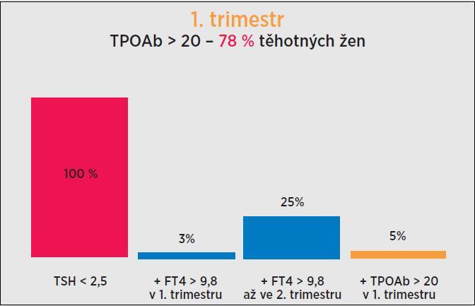 Zastoupení těhotných žen s TSH < 2,5 mIU/l a zároveň FT4 < 9,8 pmol/l v 1. trimestru, FT4 < 9,8 pmol/l ve 2. trimestru a TPOAb > 20 kU/l v 1. trimestru. Při vyšetření v 1. trimestru byla koncentrace TSH ≤ 2,5 mIU/l u 78 % žen (265/338). Snížení FT4 < 9,8 pmol/l bylo v této skupině v 1. trimestru zjištěno u 3 % (7/265) vyšetřených žen. U 25 % žen (64/258) bylo však zjištěno snížení FT4 < 9,8 pmol/l až ve 2.  trimestru a jen 5 % žen (12/265) z této skupiny mělo při vyšetření v 1. trimestru zvýšeny TPOAb nad 20 kU/l. TSH (thyroid-stimulatin hormone, thyrotropin) – tyreotropin; FT4 (free thyroxine) – volný tyroxin; TPOAb (autoantibodies to thyroid peroxidase) – protilátky proti tyreoidální peroxidáze.