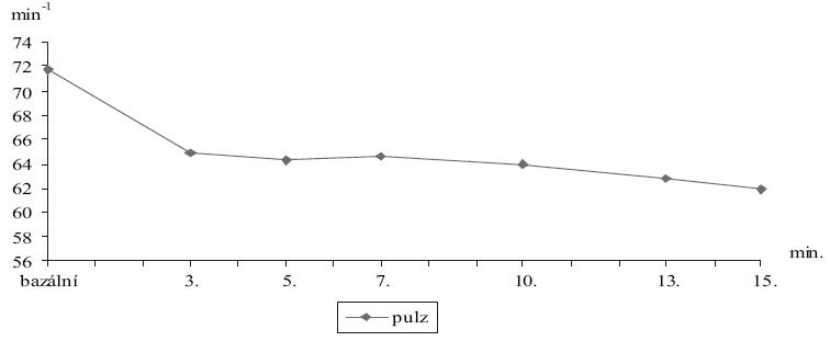 Tepová frekvence po topické aplikaci adrenalinu 1:10 000 (n=7).