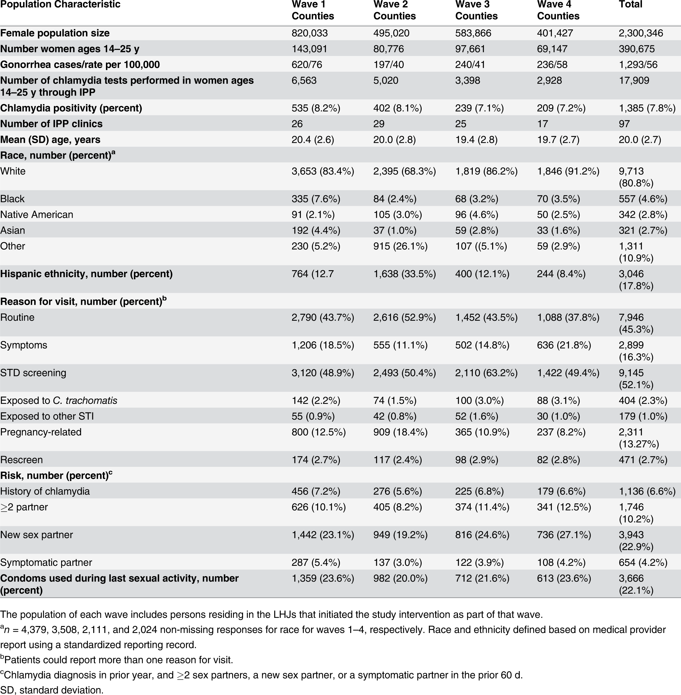 Study population size and characteristics in local health jurisdictions in each study wave during the year prior to the intervention (October 2006–September 2007).