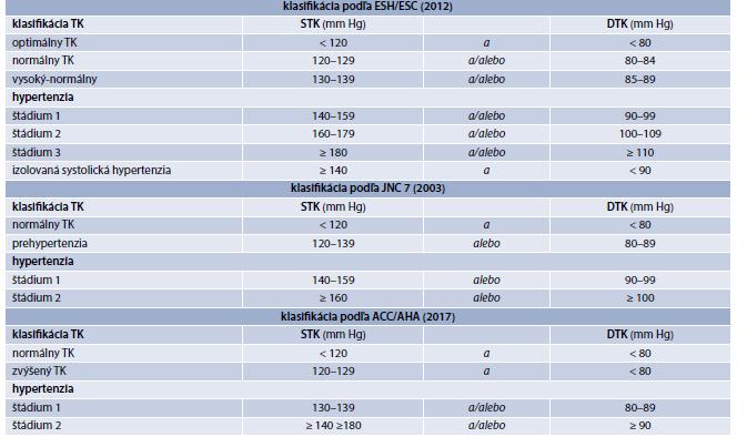 Tab. 14.1 | Klasifikácie krvného tlaku
