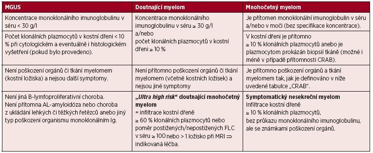 Tab 4. 1 Srovnání kritérií MGUS, asymptomatického a symptomatického mnohočetného myelomu*