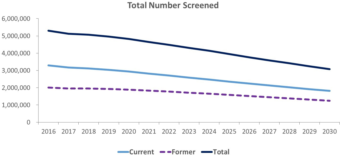 Projected total number of current and former smokers screened, 2016–2030.