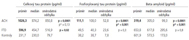 Shrnutí naměřených hodnot biomarkerů v likvoru u sledovaného souboru. Hodnoty p se vztahují k rozdílu pacientů od kontrolní skupiny, hodnoty p* značí rozdíl mezi pacienty s ACH a FTD. Statisticky významné hodnoty jsou zvýrazněny tučně.