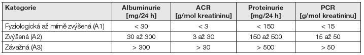 Doporučenými nástroji pro sledování albuminurie jsou stanovení poměru koncentrace albuminu  a kreatininu (ACR) a stanovení koncentrace albuminu v časovaném sběru moče.