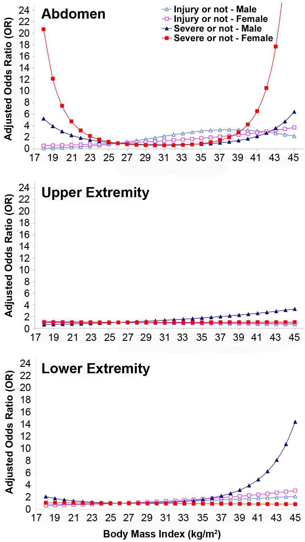Adjusted OR for being injured or seriously injured by drivers' BMI and sex in the abdomen, upper extremity, and lower extremity.