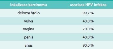 Asociace HR HPV-infekce u některých dlaždicobuněčných karcinomů [1,7,8]