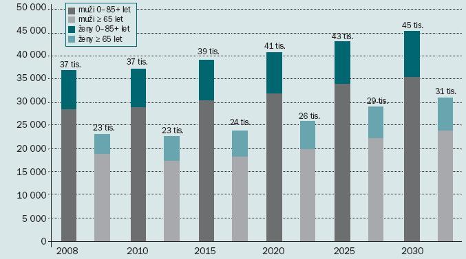Očekávané počty nových onemocnění nádory močového měchýře v zemích střední a východní Evropy.