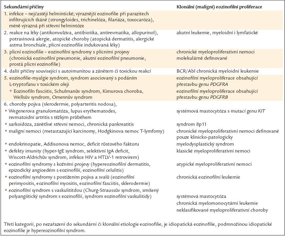 Příčiny získané eozinofilie. Podle [37].