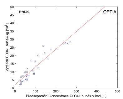 Velkoobjemové separace (LVL) PBPC za pomoci protokolu CMNC Spectra Optia v. 11