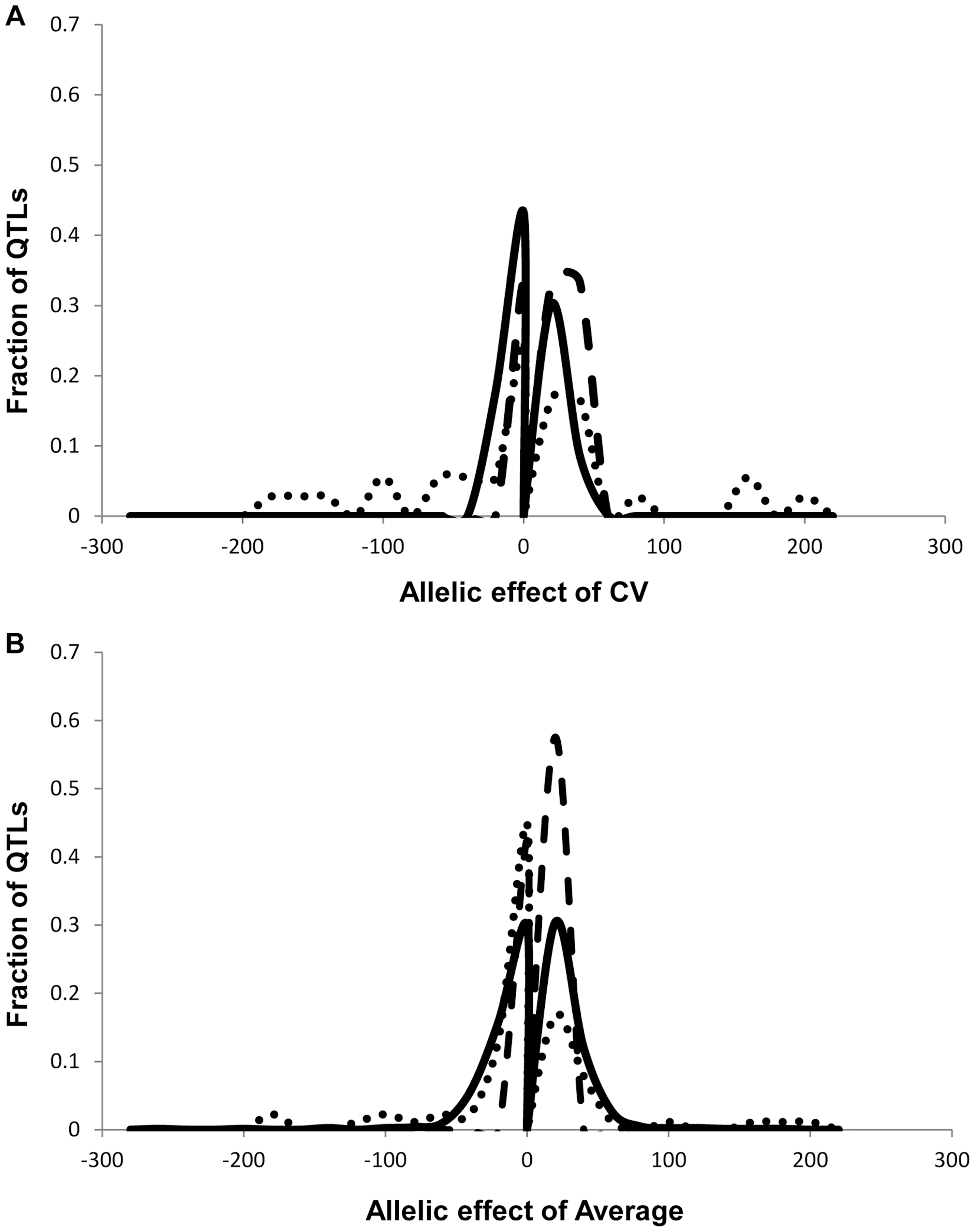 Comparison of estimated additive effects across phenotype classes.