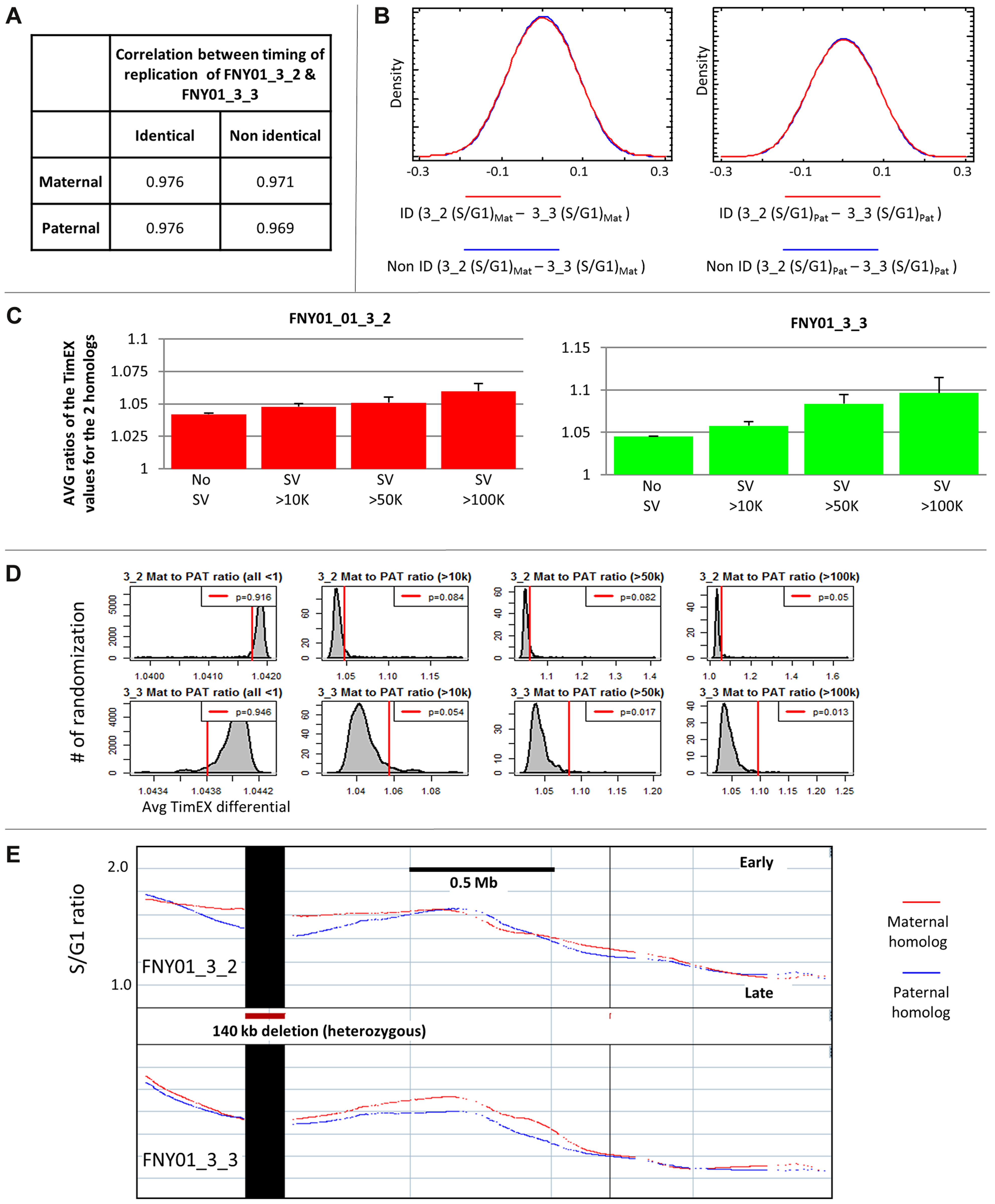 Presence of large structural variants can alter replication timing regionally.
